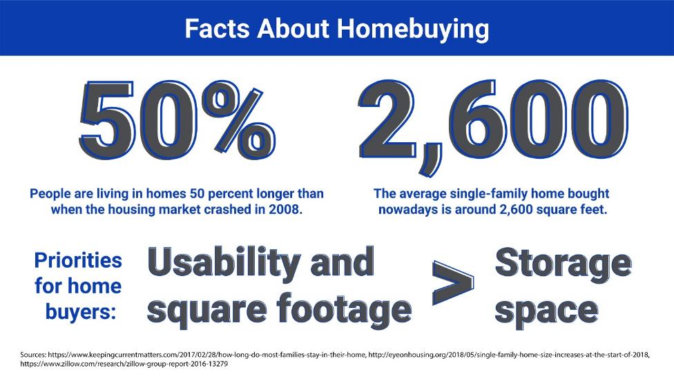 Facts About Homebuying: People are living in homes 50 percent longer than when the housing market crashed in 2008. The average single-family home bought nowadays is around 2,600 square feet. Priorities for homebuyers: Usability and square footage > Storage space.